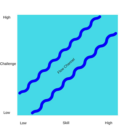 Flow describes a perfect balance between increasing skill and increasing challenge.